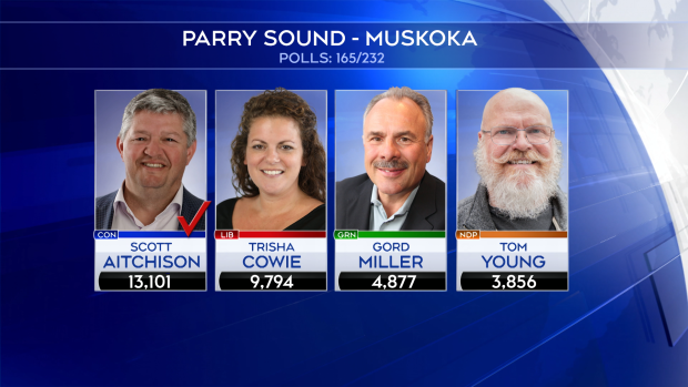 2019 Election results for Parry Sound - Muskoka